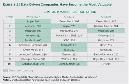 Data Driven companies have become the most valuable