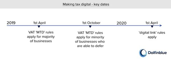 Making tax digital key dates