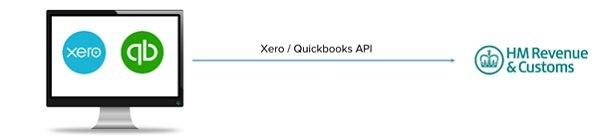 Quickbooks API